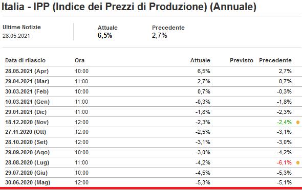 2021-05-29__ Italia - IPP (Indice dei Prezzi di Produzione) (Annuale) 001