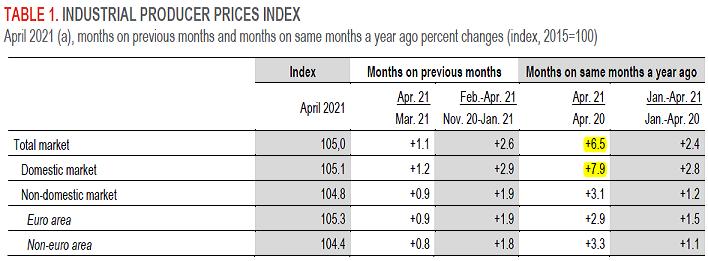 2021-05-29__ Italia - IPP (Indice dei Prezzi di Produzione) (Annuale) 002