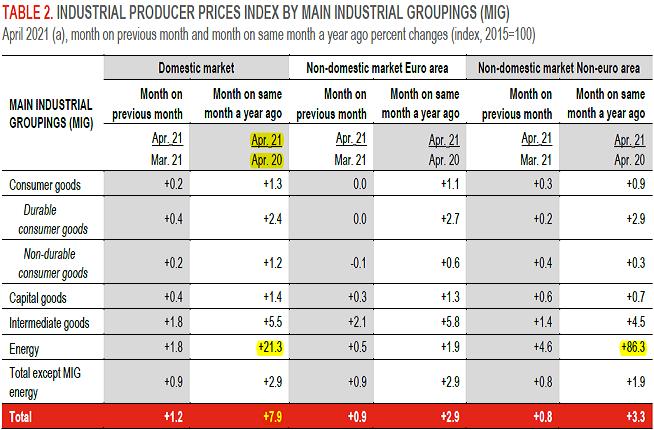 2021-05-29__ Italia - IPP (Indice dei Prezzi di Produzione) (Annuale) 003