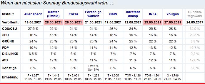 2021-06-02__ Germania polls 001