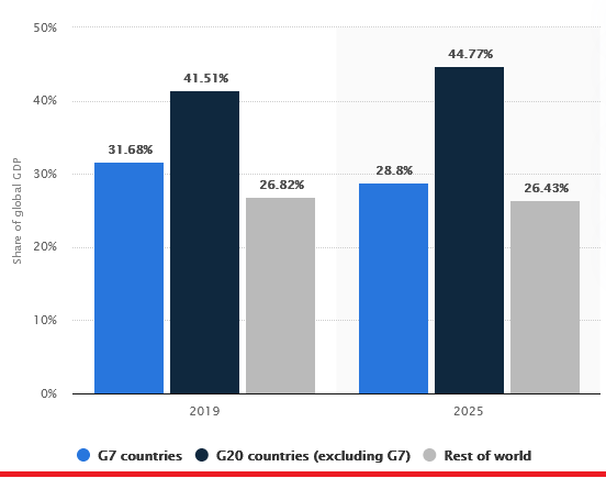 2021-05-20__ G7 GDP (Statista) 001