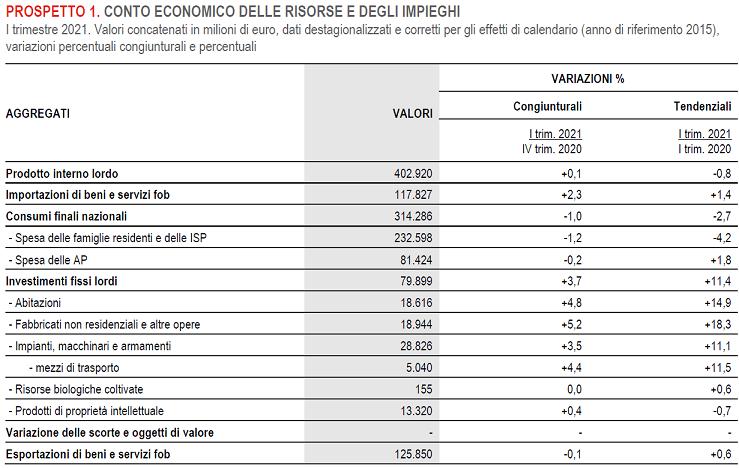 2021-06-01_ Istat Pil 002