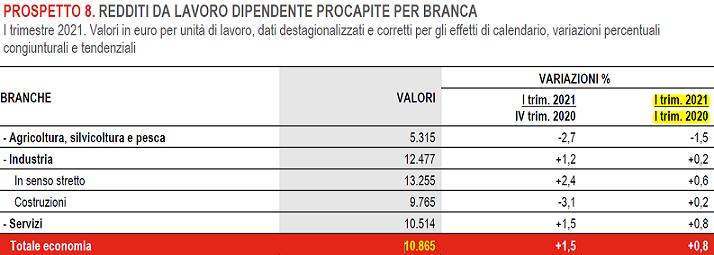 2021-06-01_ Istat Pil 003
