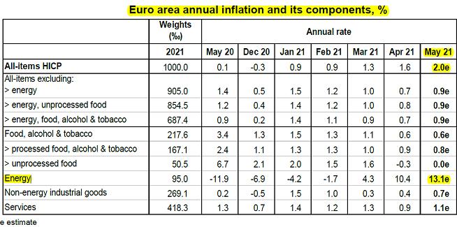 2021-06-02__ Eurostat nflazine 001