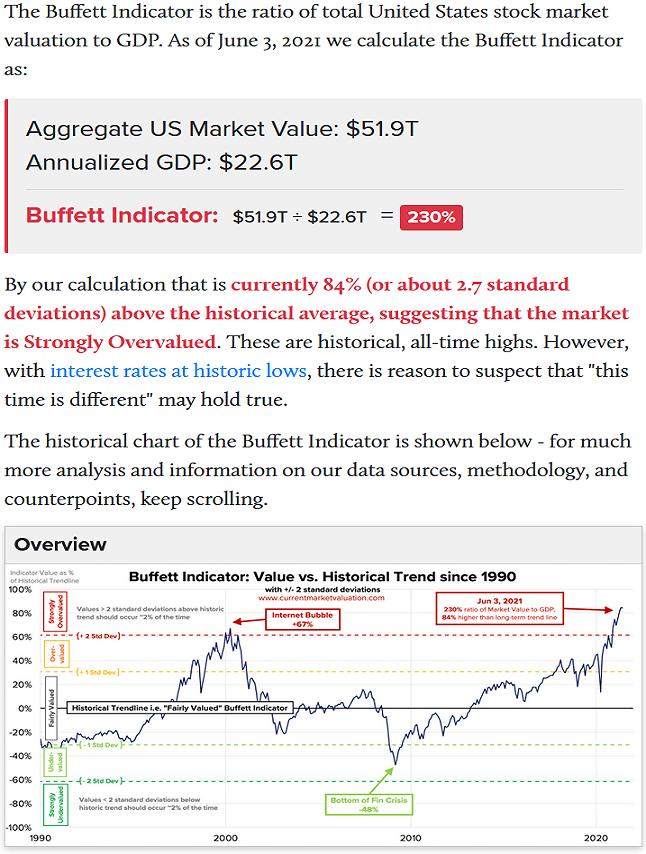2021-06-07__ Buffett Indicator 230 percent 001