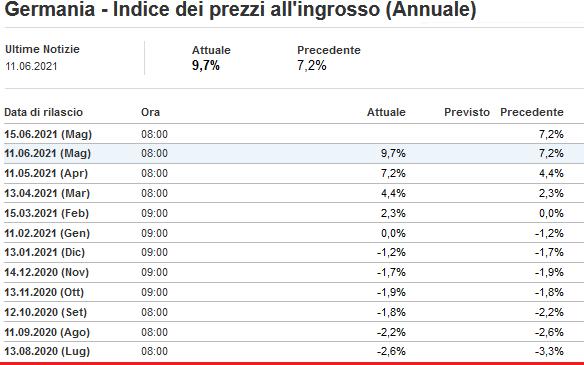 2021-06-12__ Germania - Indice dei prezzi all'ingrosso (Annuale) 001
