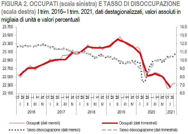 2021-06-12__ Istat Lavoro 000
