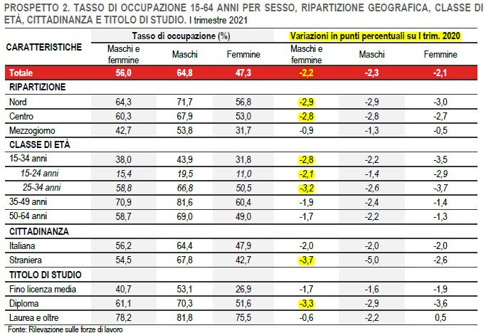 2021-06-12__ Istat Lavoro 002