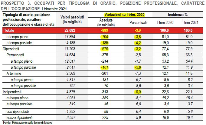 2021-06-12__ Istat Lavoro 003