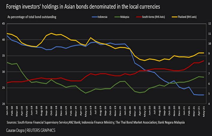 2021-06-15___ Asia Investimenti Esteri 001
