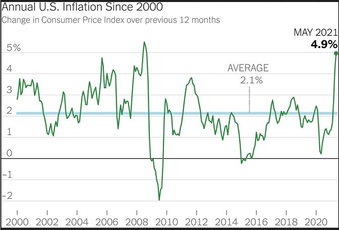 2021-06-20__ Lo spettro della Inflazione 001