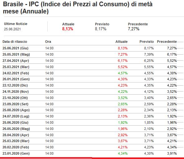 2021-06-27__ Brasile - IPC (Indice dei Prezzi al Consumo) di metà mese (Annuale) 001