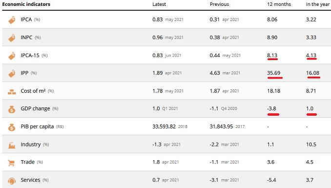2021-06-27__ Brasile - IPC (Indice dei Prezzi al Consumo) di metà mese (Annuale) 002