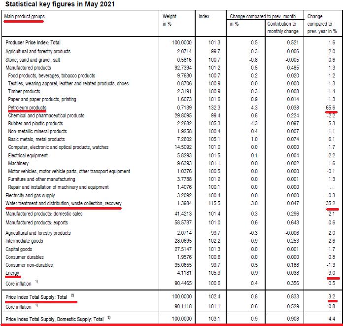 2021-06-Svizzera - IPP (Indice dei Prezzi di Produzione) 002