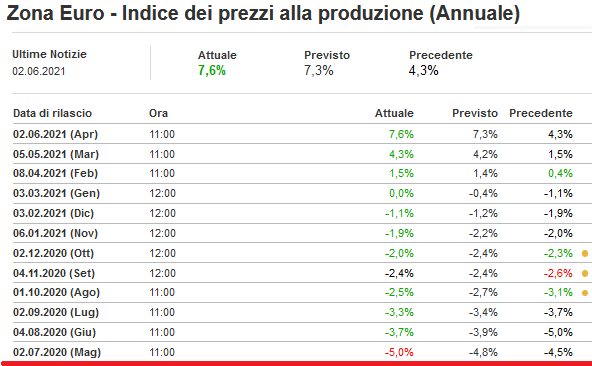 202106-03__ Eurostat Indice Prezzi Produzione 001
