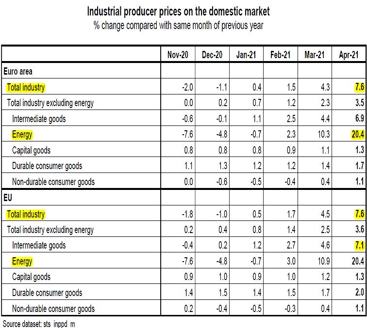 202106-03__ Eurostat Indice Prezzi Produzione 002