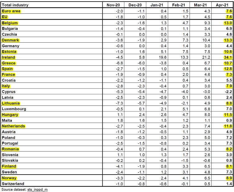 202106-03__ Eurostat Indice Prezzi Produzione 003