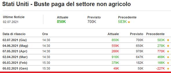 2021-07-03__ Usa Non-farm payrolls 001