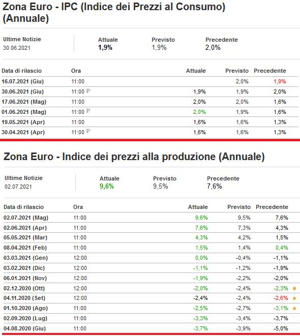 2021-07-04__ Zona Euro - Indice dei prezzi alla produzione (Annuale) 001