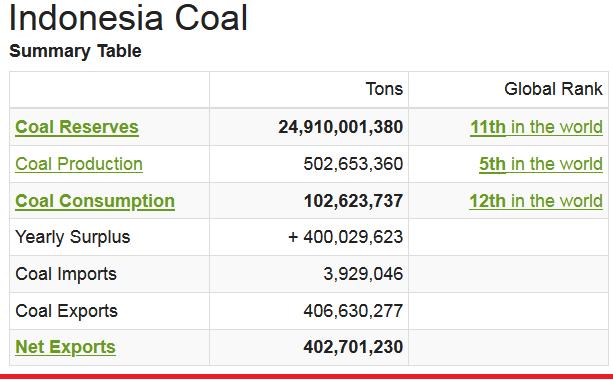 2021-07-08__ Indonesia Coal 001
