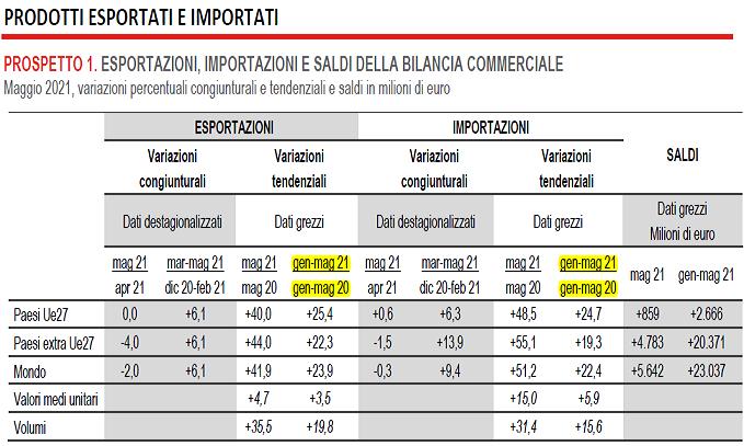2021-07-17__ Italia Import Export 001
