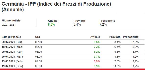 2021-07-21__ Germania - IPP (Indice dei Prezzi di Produzione, PPI) (Annuale) 001
