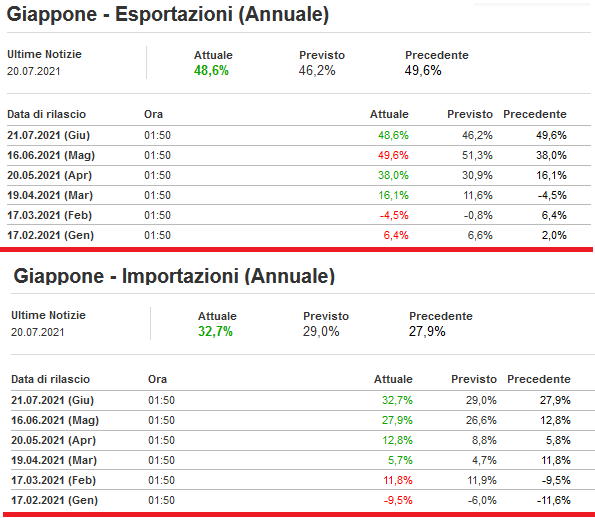 2021-07-22__ Giappone mport Export 001