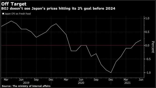 2021-07-26__ Mondo Inflazione 001