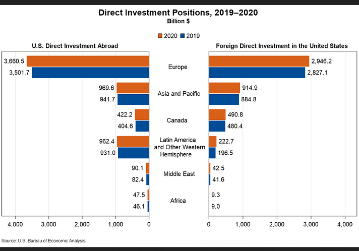 2021-07-27__ US Investment 001