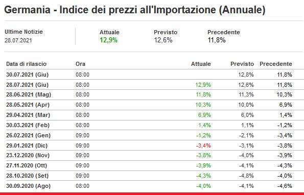 2021-07-28__ Germania - Indice dei prezzi all'Importazione (Annuale) 001