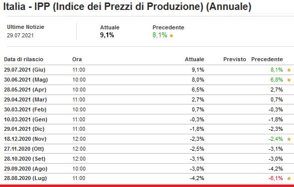 2021-07-30__ Italia PPI 001
