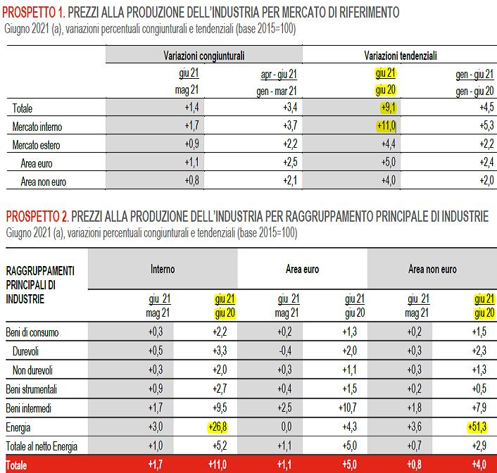 2021-07-30__ Italia PPI 002