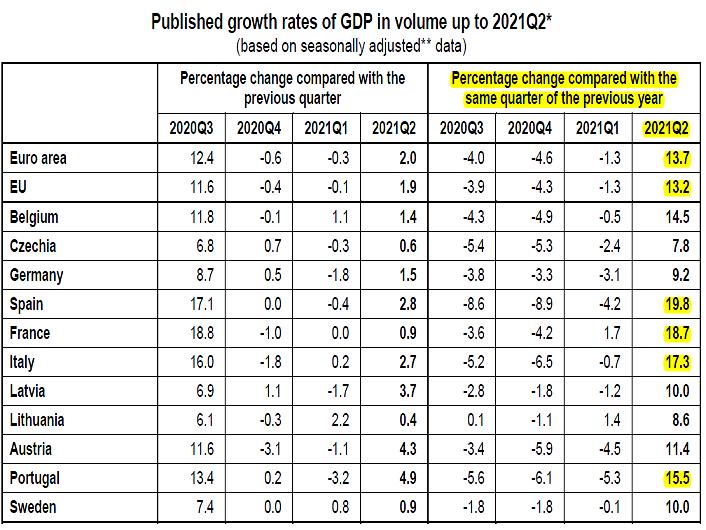 2021-08-01__ Eurostat PIL 001