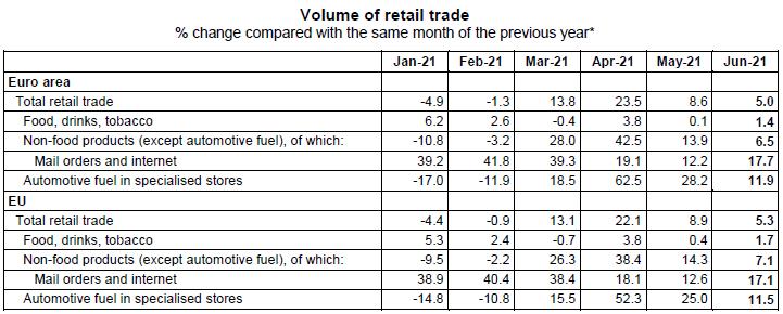 2021-08-05__ EU Retail trade 001