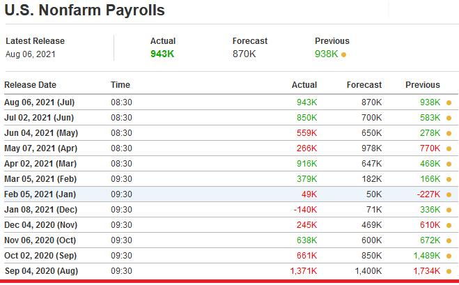 2021-08-07__Non-Farm Payrolls 001
