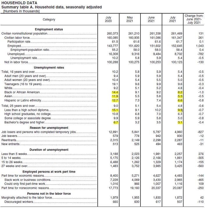 2021-08-07__Non-Farm Payrolls 002