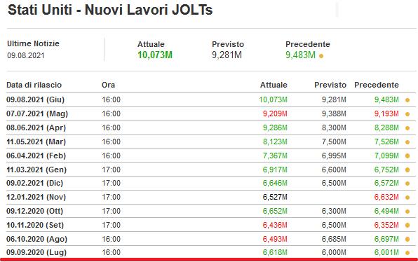 2021-08-10__ Usa Jolts 001