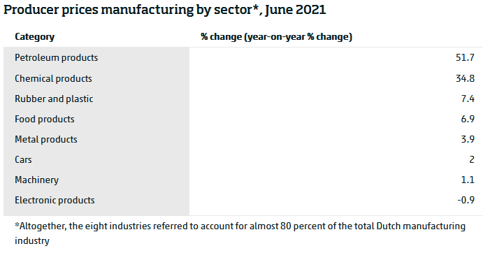 2021-08-11 Paesi Bassi. Giugno21. PPI al 12.6% su Giugno2020. Prodotti petroliferi +51.7% bis