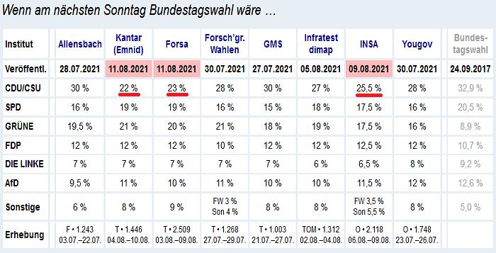 2021-08-12__ Germania Sondaggi 001