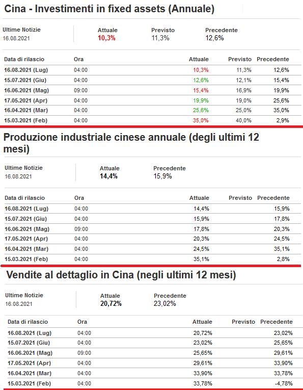 2021-08-17__ Cina Macrodati 001