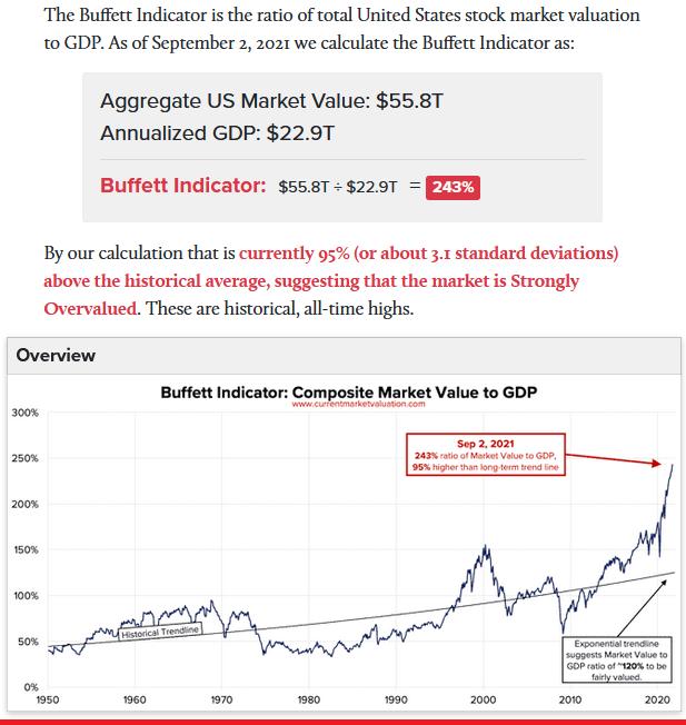 2021-09-05__ Buffett Indicator 001