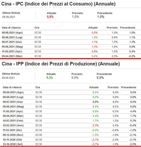 2021-09-09__ Cina PCI PPI 001