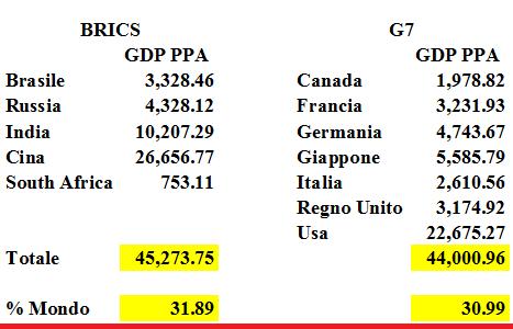 2021-09-13__ World GDP PPa 002