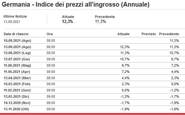 2021-09-14__ Germania Prezzi Ingrosso 001