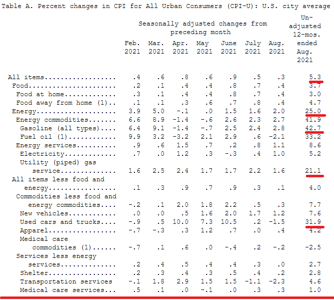 2021-09-15__ Consumer Price Index, selected categories 002