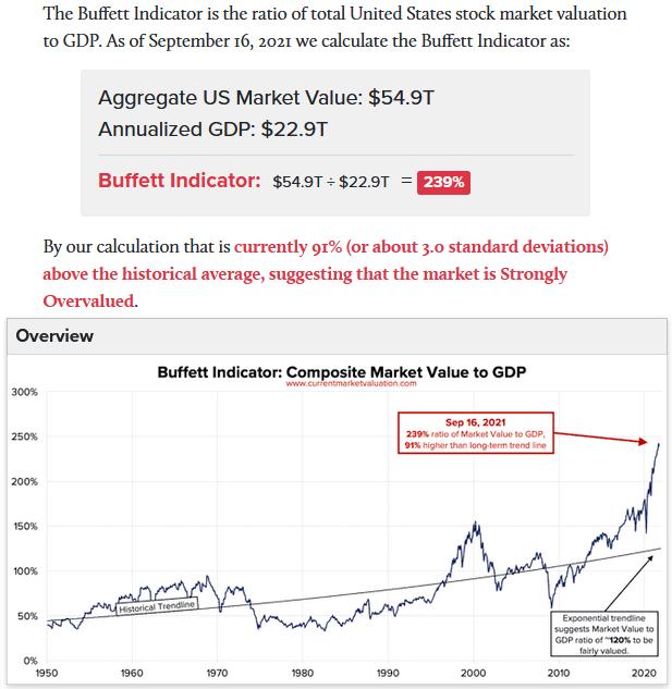 2021-09-20__ Buffett Indicator 001