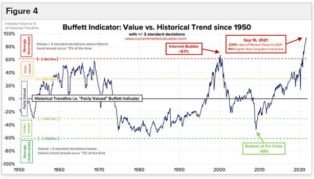 2021-09-20__ Buffett Indicator 002
