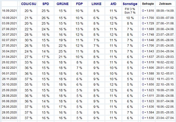 2021-09-20__ Germania polls 002
