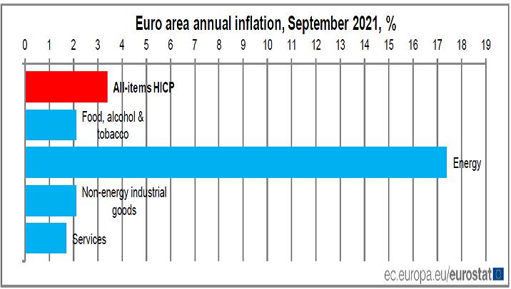 2021-10-01__ Eurostat 001