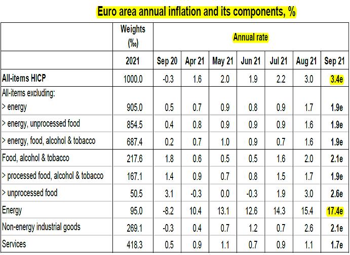 2021-10-01__ Eurostat 002